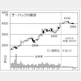 ザ・パック(C)日刊ゲンダイ