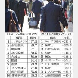 職業によって疲れに差が(C)日刊ゲンダイ
