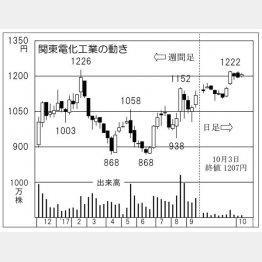 関東電化工業(C)日刊ゲンダイ