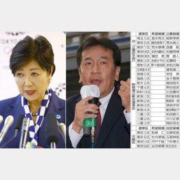 立憲民主党の枝野代表(右)に返り討ち必至/(C)日刊ゲンダイ