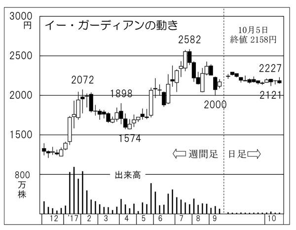 イー・ガーディアンの動き(C)日刊ゲンダイ