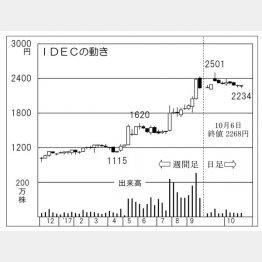 IDEC(C)日刊ゲンダイ