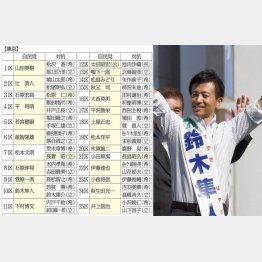 最重点区の10区も自民鈴木隼人が優勢(C)日刊ゲンダイ
