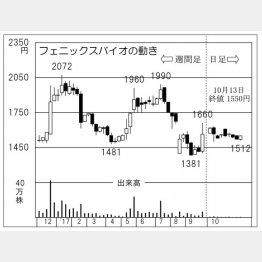 フェニックスバイオ(C)日刊ゲンダイ