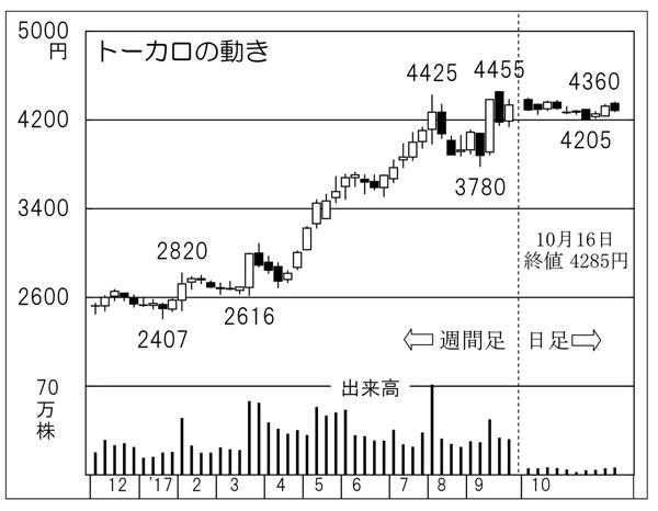 トーカロ(C)日刊ゲンダイ