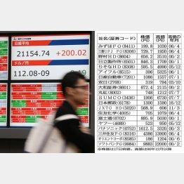2015年以来の連騰(C)日刊ゲンダイ