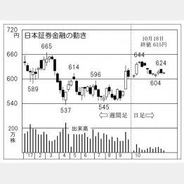 日本証券金融(C)日刊ゲンダイ