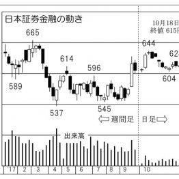 """""""信用取引""""活発化の可能性で「日本証券金融」に上昇余地"""
