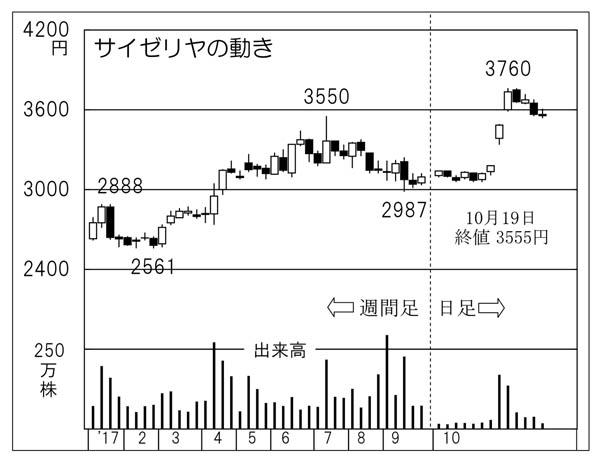 サイゼリヤの動き(C)日刊ゲンダイ