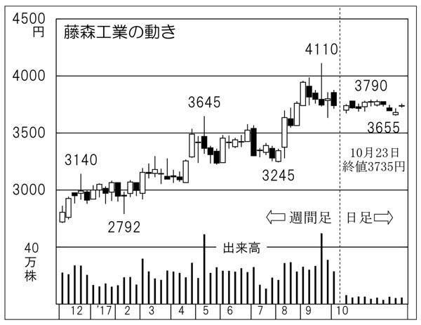 藤森工業の動き(C)日刊ゲンダイ