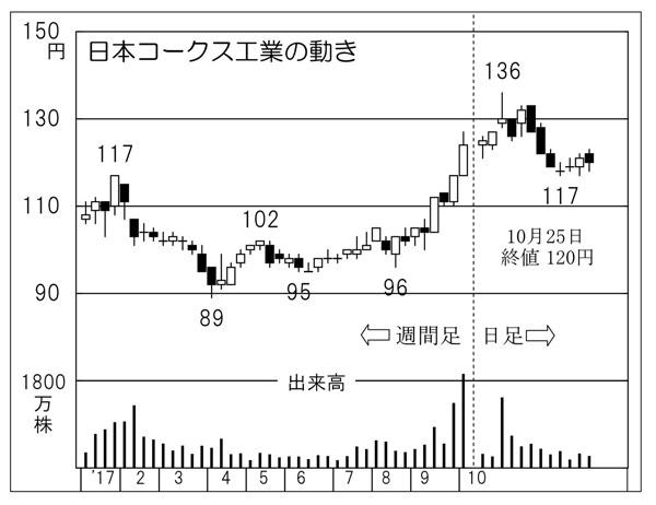 日本コークス工業の動き(C)日刊ゲンダイ