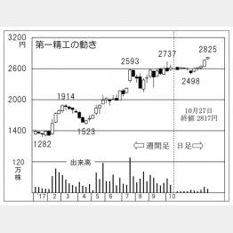 第一精工(C)日刊ゲンダイ