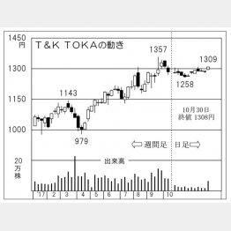 T&K TOKA(C)日刊ゲンダイ