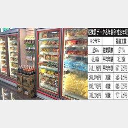左は、福島工業製の業務用冷蔵庫(C)日刊ゲンダイ
