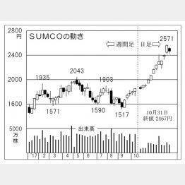 SUMCO(C)日刊ゲンダイ