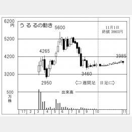 うるる(C)日刊ゲンダイ