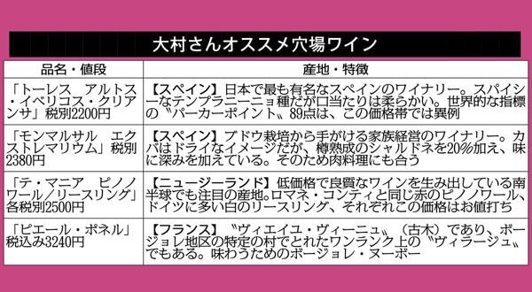 大村さんオススメ穴場ワイン(C)日刊ゲンダイ