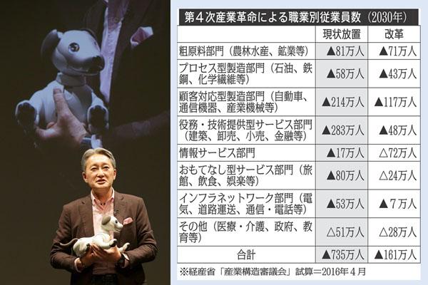 ソニーはAI事業で教育現場へも進出(C)日刊ゲンダイ