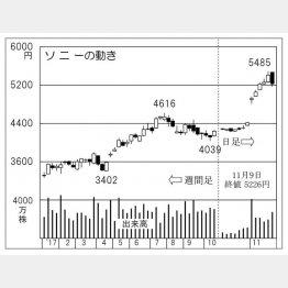 ソニーの動き(C)日刊ゲンダイ
