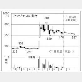 アンジェス(C)日刊ゲンダイ
