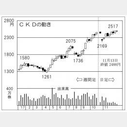 CKD(C)日刊ゲンダイ