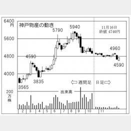 神戸物産の動き(C)日刊ゲンダイ