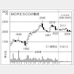 MORESCO(C)日刊ゲンダイ