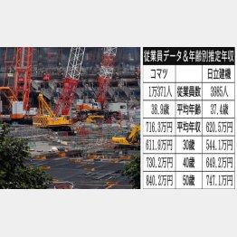 小松製作所と日立建機(C)日刊ゲンダイ