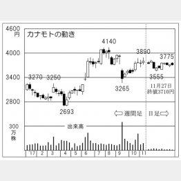 カナモト(C)日刊ゲンダイ