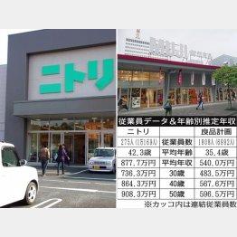 ニトリと良品計画(C)日刊ゲンダイ