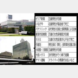 有名企業がズラリ(C)日刊ゲンダイ