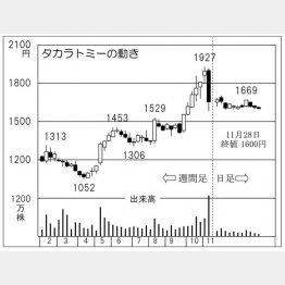 タカラトミー(C)日刊ゲンダイ