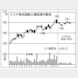 インド株ETF(C)日刊ゲンダイ