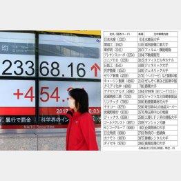 日経平均は2万5200円へ(C)日刊ゲンダイ