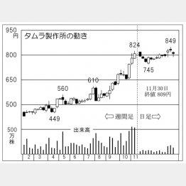 タムラ製作所(C)日刊ゲンダイ