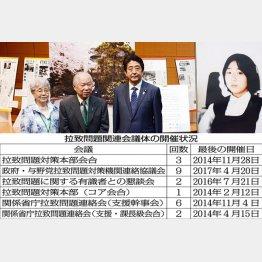 拉致問題関連会議体の開催状況(C)日刊ゲンダイ
