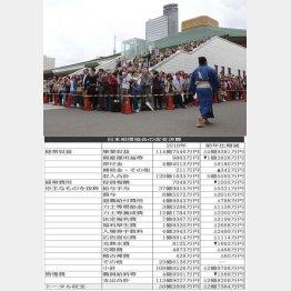 相撲協会の収支決算(C)日刊ゲンダイ