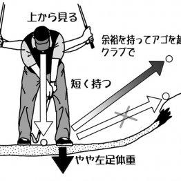 サイドバンカーはヘッドを浮かして構える
