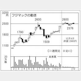 フジマック(C)日刊ゲンダイ