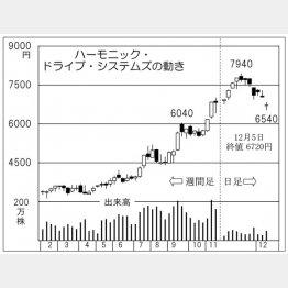 ハーモニック・ドライブ・システムズ(C)日刊ゲンダイ