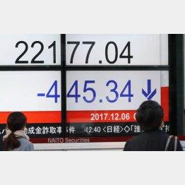 445円の急落(C)日刊ゲンダイ
