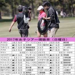 女子プロ協会が要求 「放映権料」に喘ぐゴルフ界の惨状