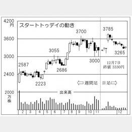 スタートトゥデイ(C)日刊ゲンダイ