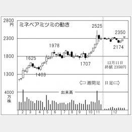 ミネベアミツミ(C)日刊ゲンダイ