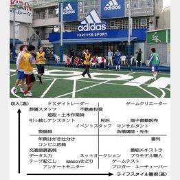 フットサル審判は日給6500円(C)日刊ゲンダイ