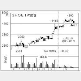 SHOEI(C)日刊ゲンダイ