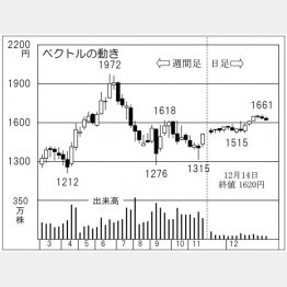 ベクトル(C)日刊ゲンダイ