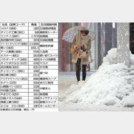 寒さ本番(C)日刊ゲンダイ