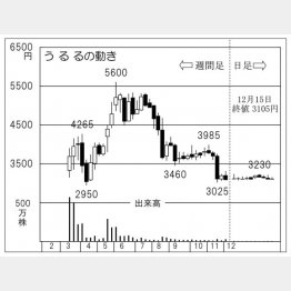 うるるの株価の動き(C)日刊ゲンダイ