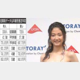 帝人と東レ(右は、2018年東レキャンペーンガールの夢乃さん)/(C)日刊ゲンダイ